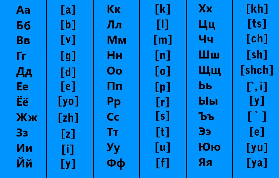 Алфавит русского языка с транскрипцией