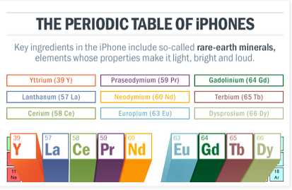 The Periodic Table of iPhones