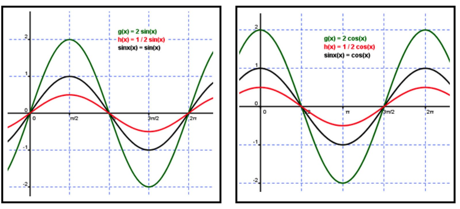 ... And Period Graphs Of Trig Functions | Auto Cars Price And Release