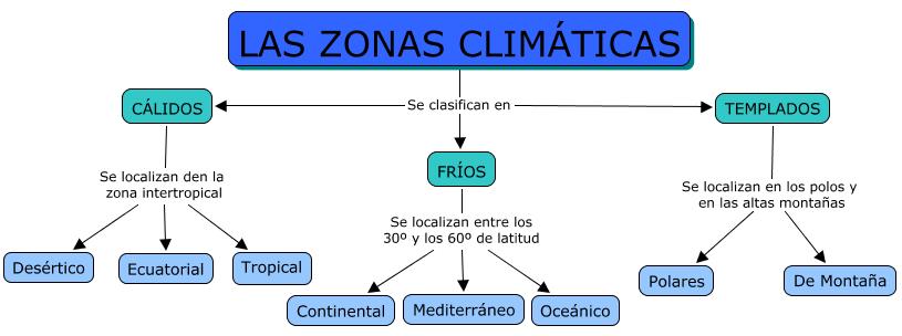 EL CUADERNILLO DE SOCIALES DE 1º ...: Unidad 6. Los climas de la Tierra