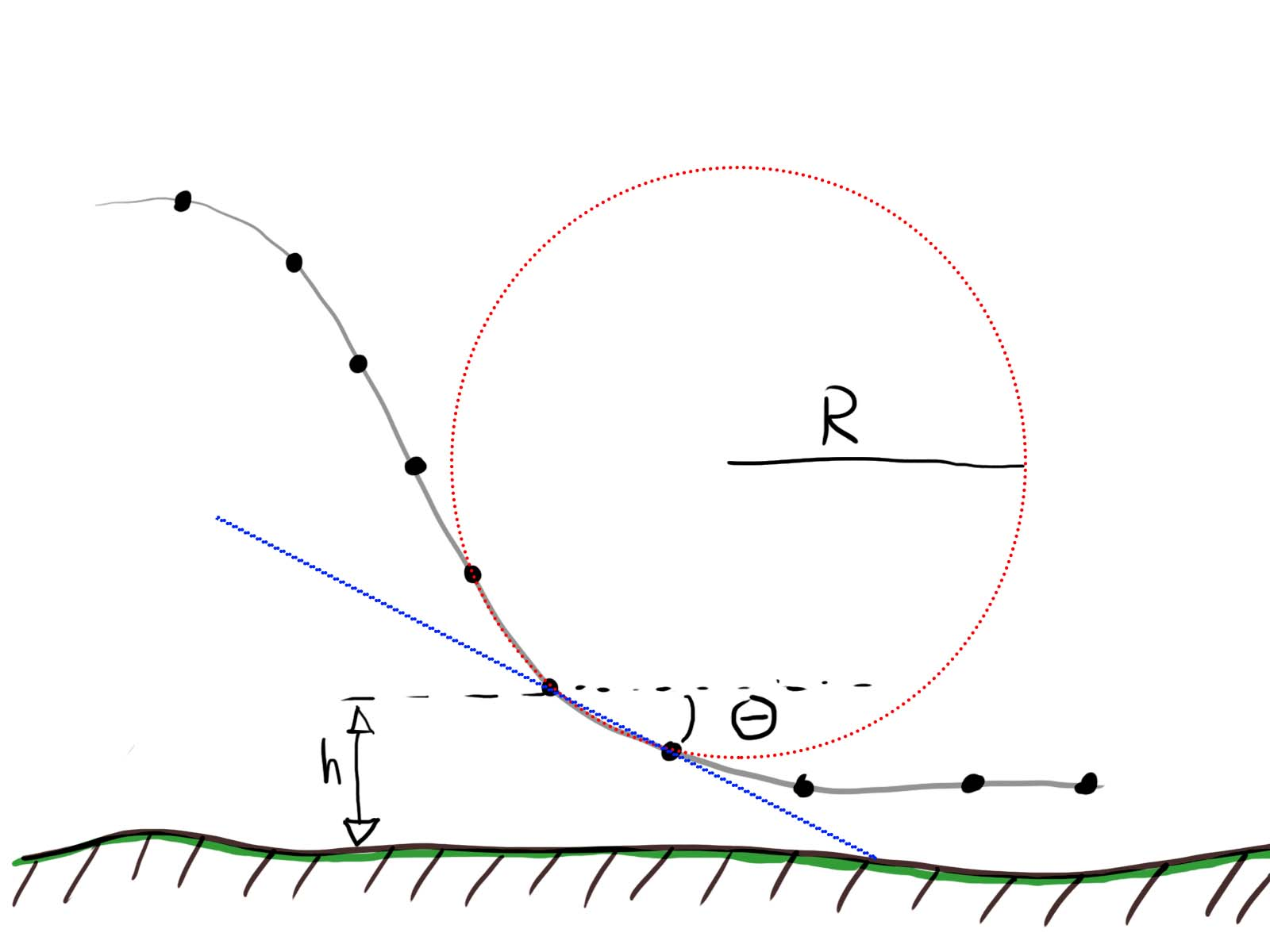 Buildits In Progress Roller Coaster Track Design Plot Diagram So Now That I Had A Way To Analyze Different Shapes Needed Come Up With An Exact Shape For The