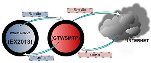 Escenario gatewaySMTP