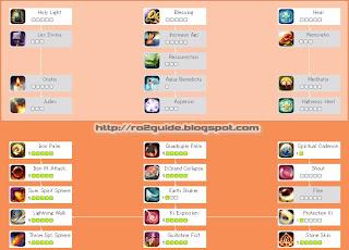 Ragnarok Online 2 LotS Monk Damager Skill and Stat Build Build