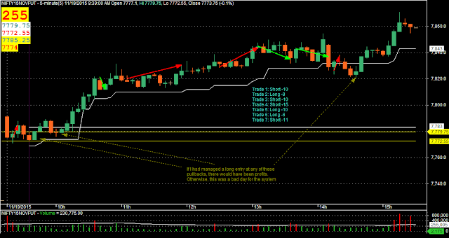 Day Trading: Nifty M5 Candlestick Chart