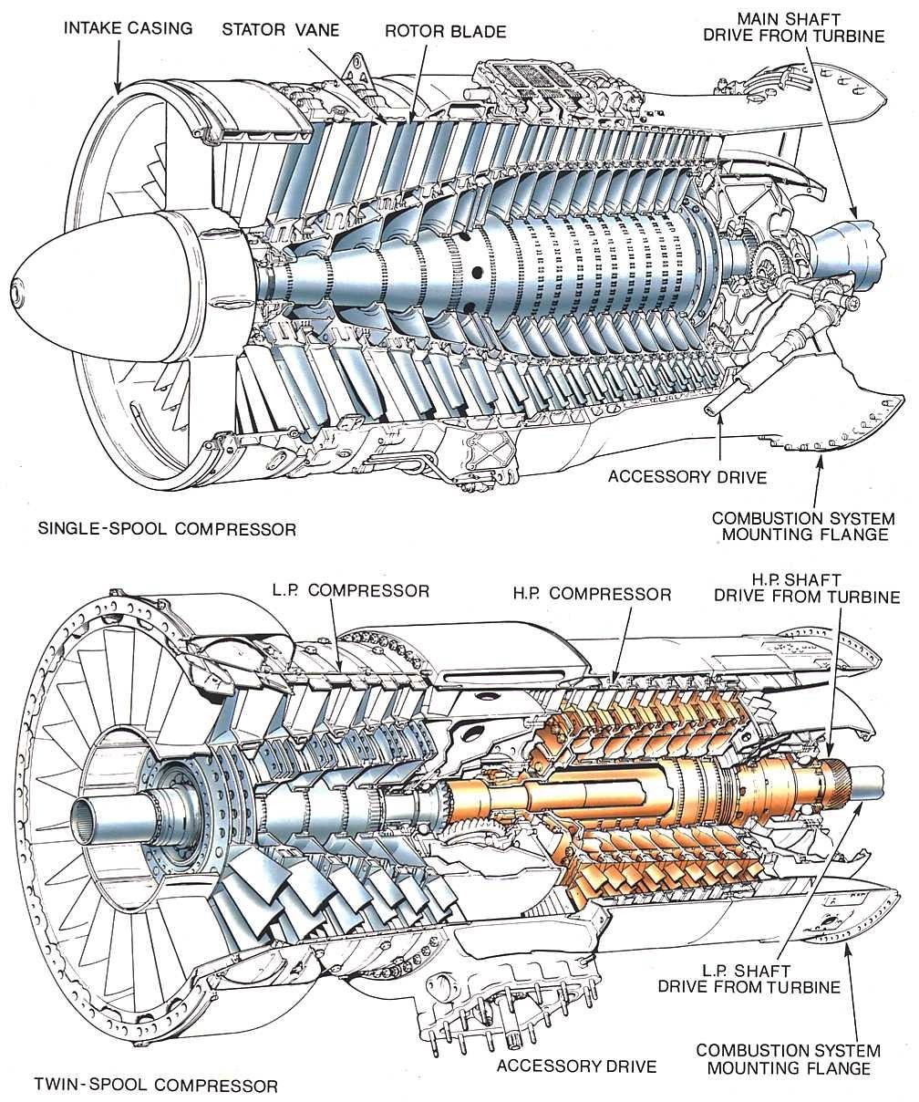 Axial Flow Compressor : Model aircraft the axial flow compressor