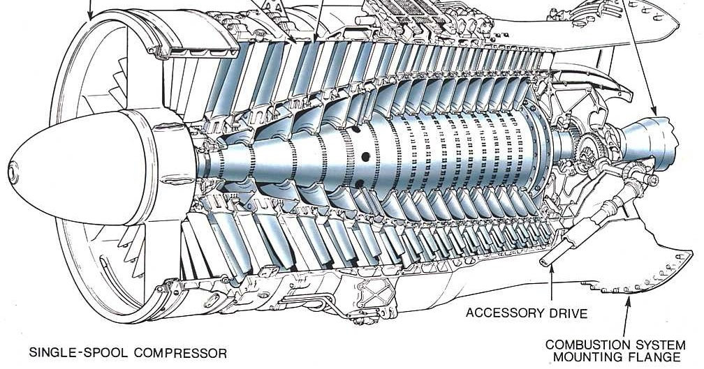 Axial Flow Compressor : Model aircraft the axial flow compressor