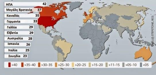 Οι χώρες αυτές αναφέρονται από 200.000 ερωτηθέντες σαν πιθανός στόχος, όταν πρόκειται για μια δουλειά στο εξωτερικό, σε ποσοστό.