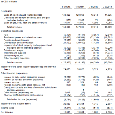 Cez, Q3, 2015, financial statement