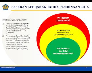 Sasaran Kebijakan Pengurangan dan Penghapusan Sanksi Administrasi di Tahun 2015