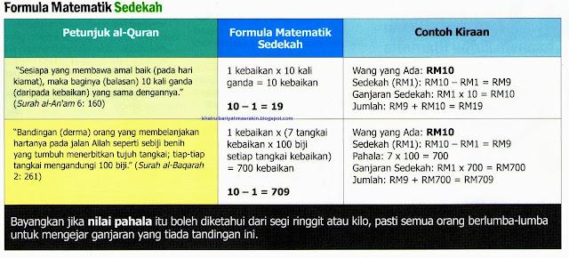 formula matematik sedekah