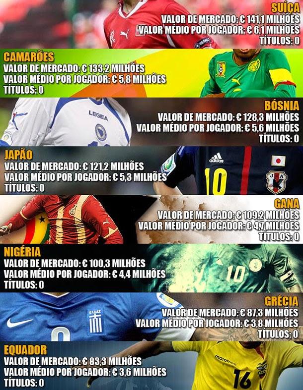 O valor das seleções da copa do mundo