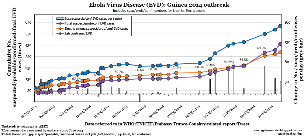 • El ébola está fuera de control en África occidental... Ebola_Guinea2014