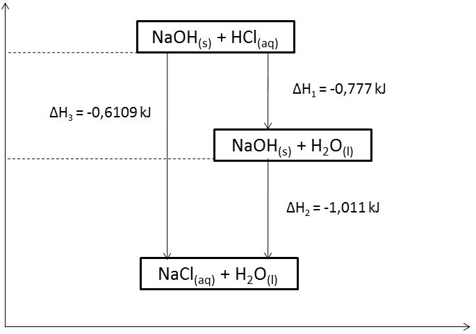 Berbagi pengetahuan contoh laporan kimia hukum hess diagram tingkat energi ccuart Gallery