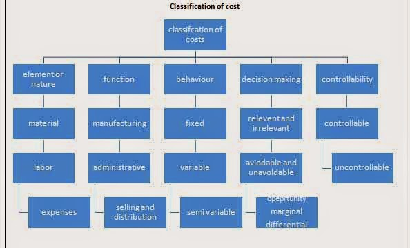 Management accounting cost classification essay