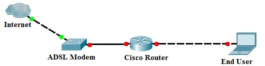 The diary of a networker configuring cisco router with for Show pool cisco