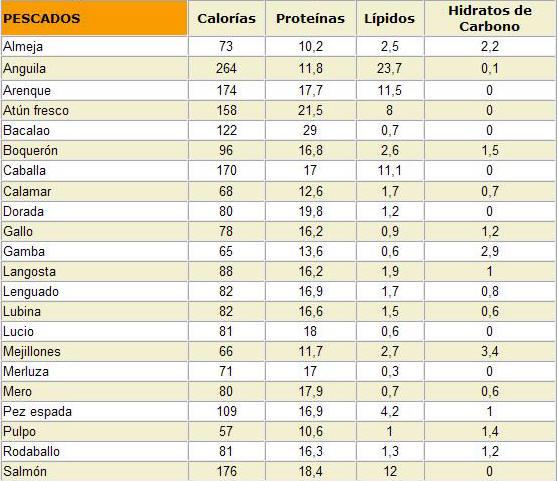 tabla de alimentos ricos en carbohidratos pdf