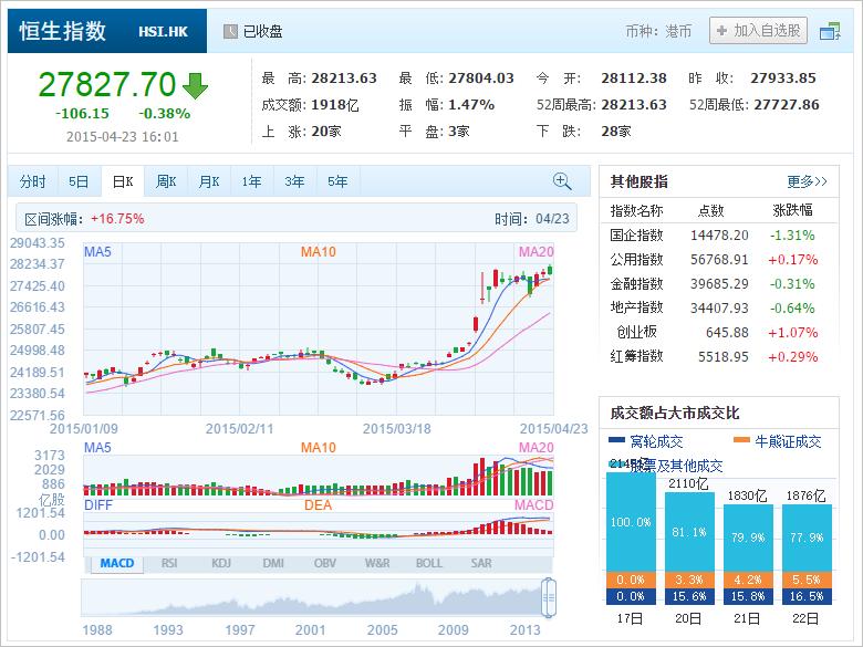 中国株コバンザメ投資 香港ハンセン指数20150423