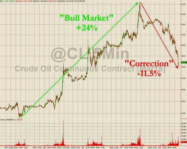 Oil Enters Correction A Day After It Enters Bull Market