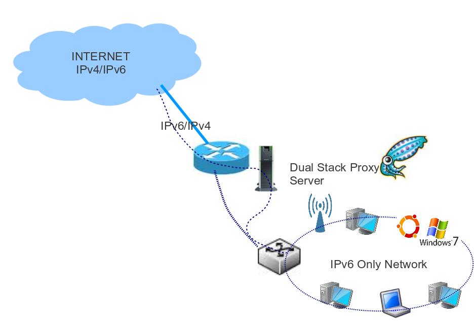 Buy proxy-server buy privat proxy, proxy server free