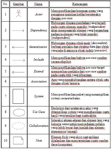 Uml unified modeling language rosyidlinux use case diagram adalah sebuah diagram yang menunjukkan hubungan antara actors dan use cases digunakan untuk analisis dan desain sebuah sistem ccuart Choice Image