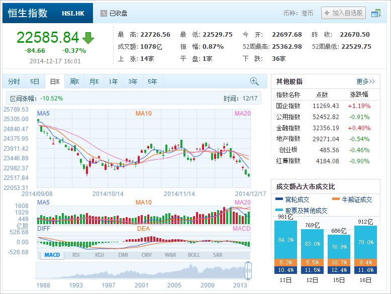 中国株コバンザメ投資 香港ハンセン指数20141217