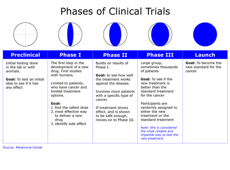 Clinical Trails - All you need to know   GACR-Your-Door-To-Future