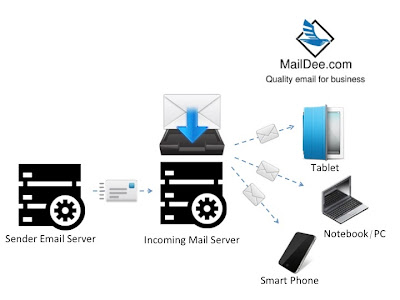 incoming email server ทำงานอย่างไร