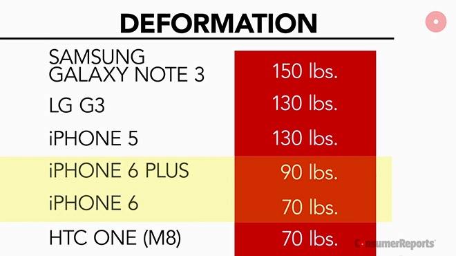 Menghancurkan iPhone 5, LG G3, HTC One M8 dan Galaxy Note 3 | Sadis!