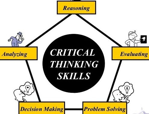 creative and critical thinking skills lesson plans