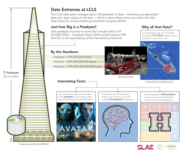 Data at SLAC Infographic