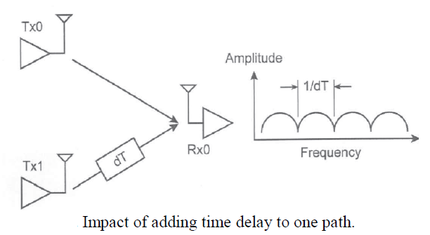 transmit diversity The array gain and the diversity gain are mostly for better link reliability i mean,  the lower, error probability here, the multiplexing is for higher transmission data .