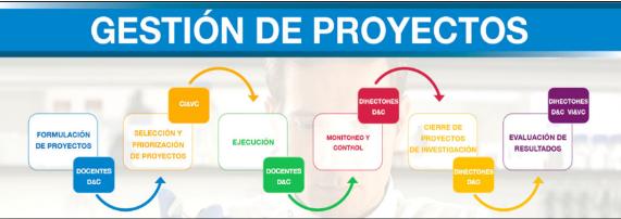 Herramientas informaticas 2015 administrador de proyectos for Oficina de proyectos