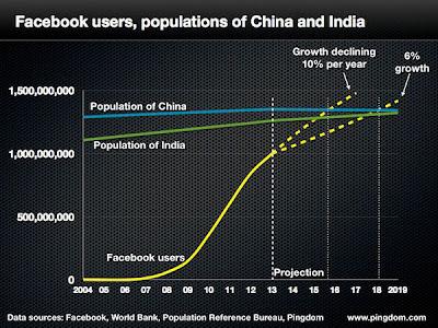 Si la red social mantiene su crecimiento, en tres años los usuarios superarán al número de habitantes del gigante asiático. La proyección es de 1,5 mil millones de cibernautas. Infobae ¿Qué sucedería si un día Facebook decidiera convertirse en una nación virtual, con su propio régimen, su propia moneda y un territorio en internet? Pues se transformaría en un país más grande que China en cuestión de pocos años. De acuerdo con la consultora informática Pingdom, entre 2016 y 2018, la red social creada por Mark Zuckberg superará al gigante asiático, el más populoso del mundo con 1,3 mil millones