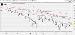 COPPER, TECHNICAL ANALYSIS, FUTURES
