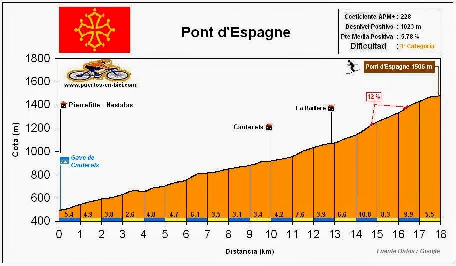 Altimetria Perfil Pont d'Espagne