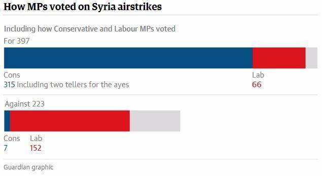 Il regno unito ha condotto i primi raid aerei in siria for Quanti sono i parlamentari
