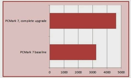 Resultado no PCMark 7 após o upgrade total