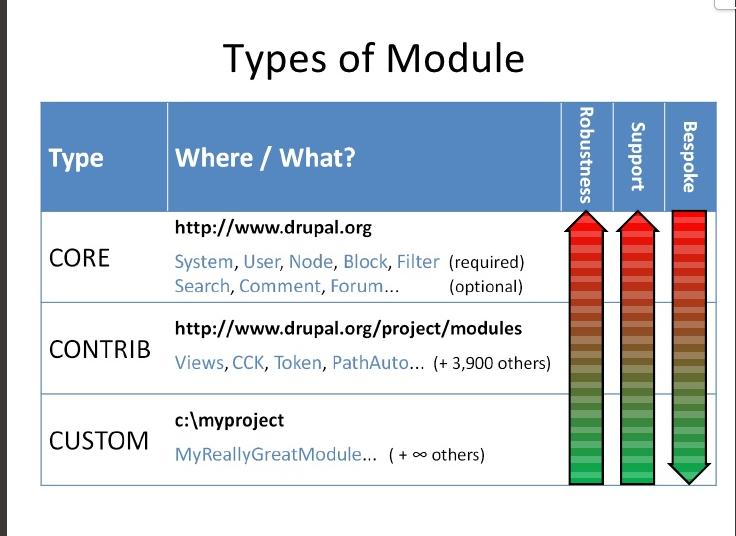 How to write a custom drupal module