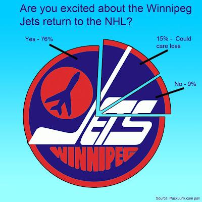 Poll Results: Winnipeg Jets