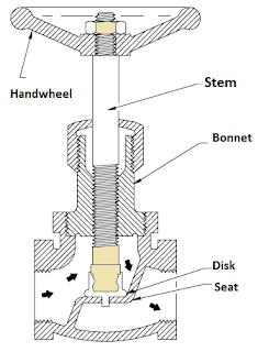 Globe valve