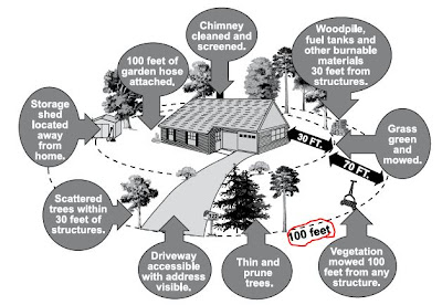 Endangered spaces blog make your home defensible against fire for Building a defensible home