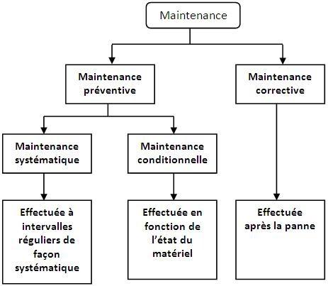 type de maintenance industrielle pdf