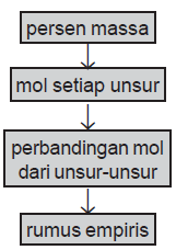 Langkah-langkah menentukan empiris