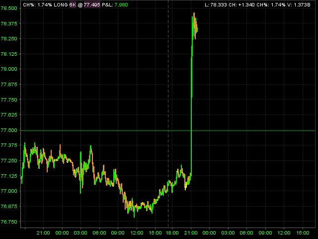 Yen Intervention
