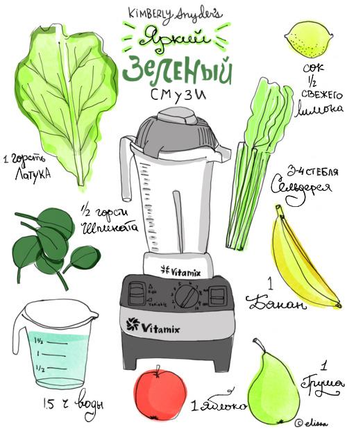 рецепты зеленых смузи