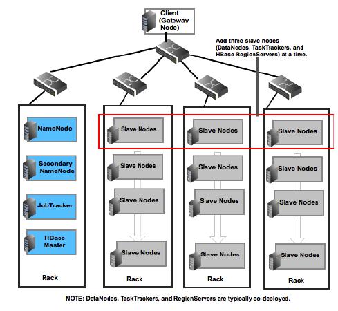 Hadoop architectures hadoop mapreduce pig hive etl pdi for Architecture hadoop