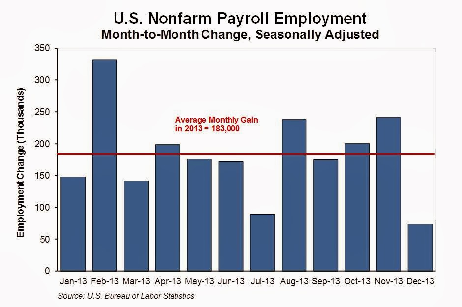 Oregon Workforce And Economic Information U S Employment And