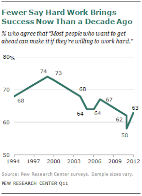 Pew Research on declining belief in hard work paying off