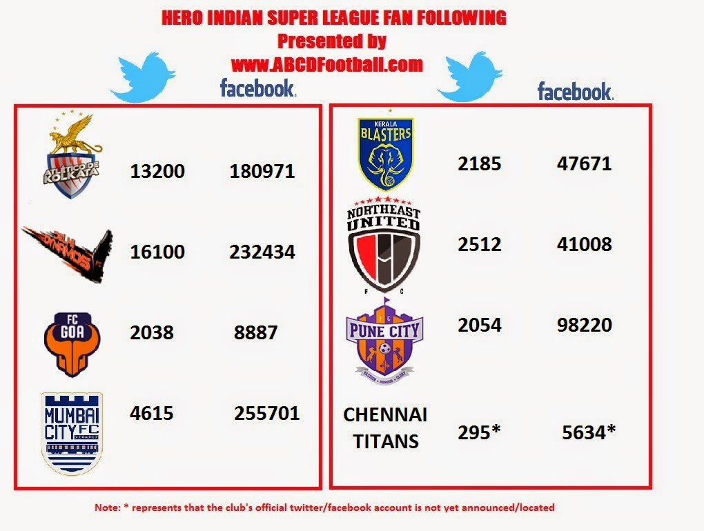 Indian Super League fan following