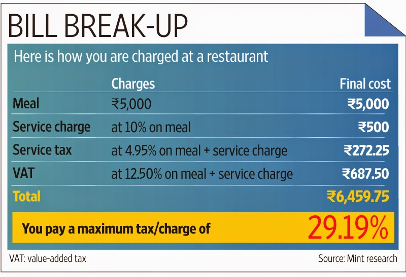know more about your restaurant bill